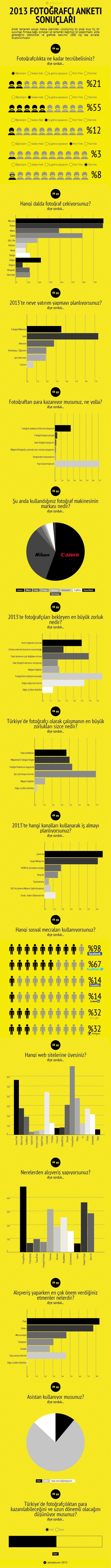 Fotoğrafçı Anketi 2013